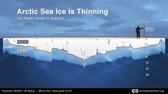 Arctic Sea Ice is Thinning