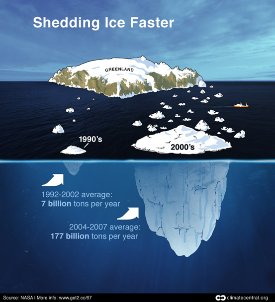 Shedding Ice Faster